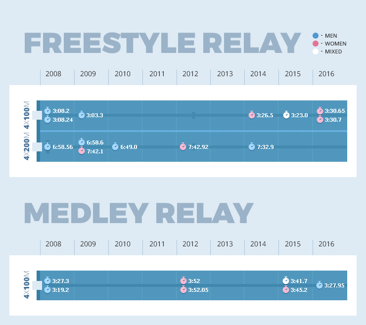 Olympic records in relay swimming