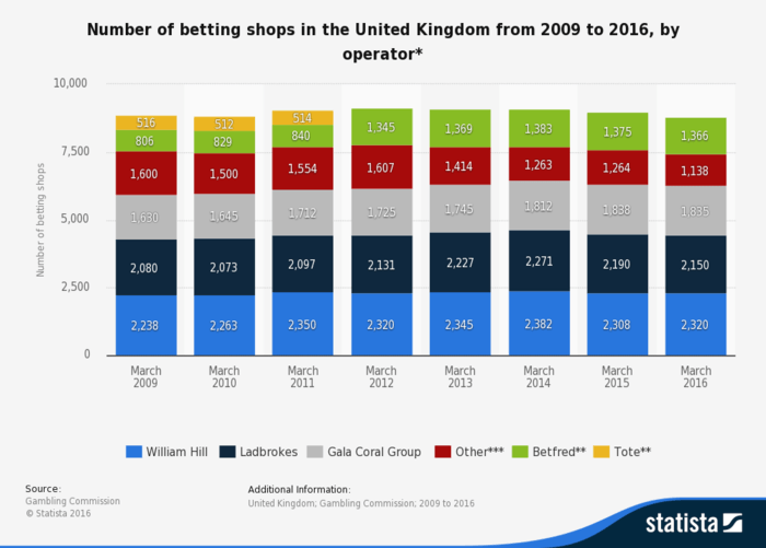 Number of UK betting shops 2009 to 2016
