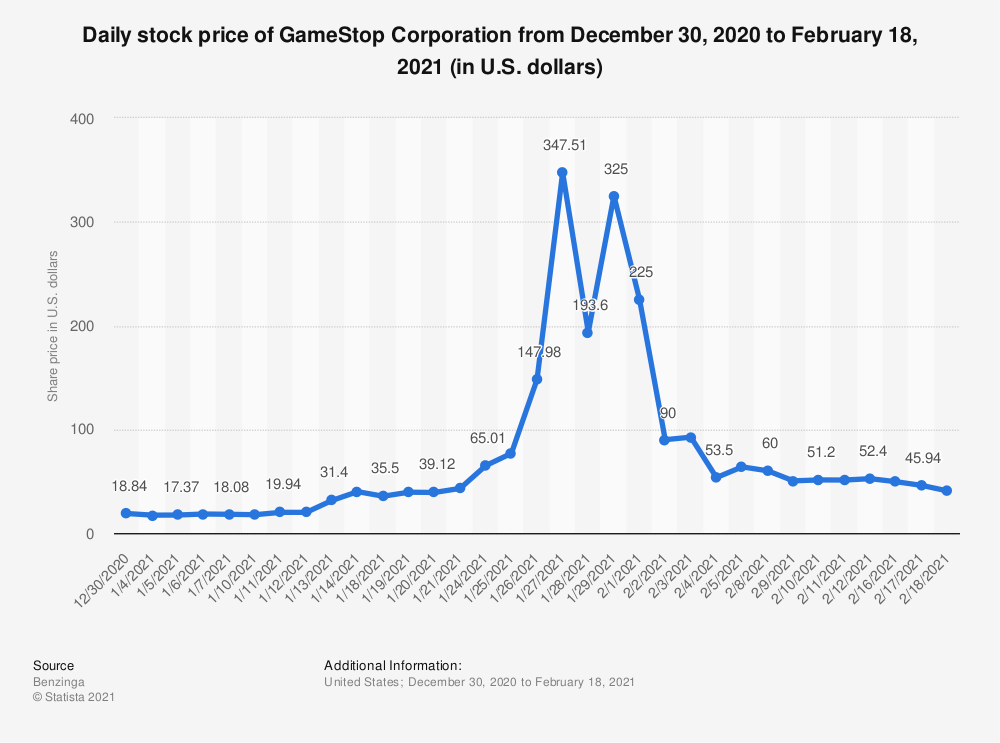 Rise and fall of GameStop stock