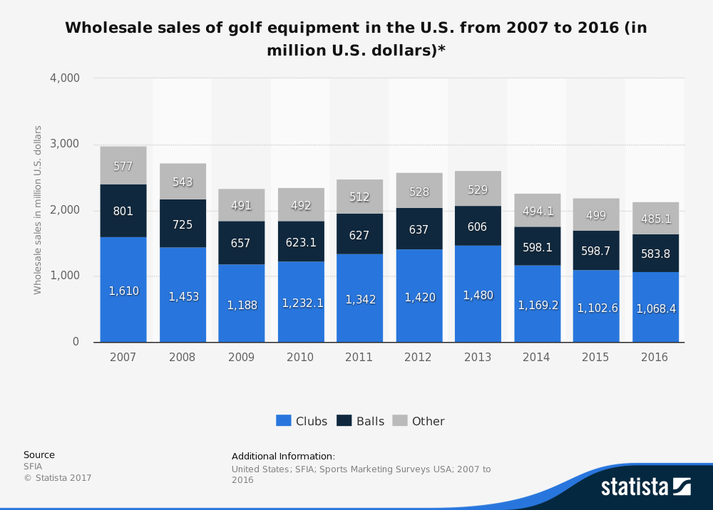 graph showing how much people in USA spend on golfing equipment