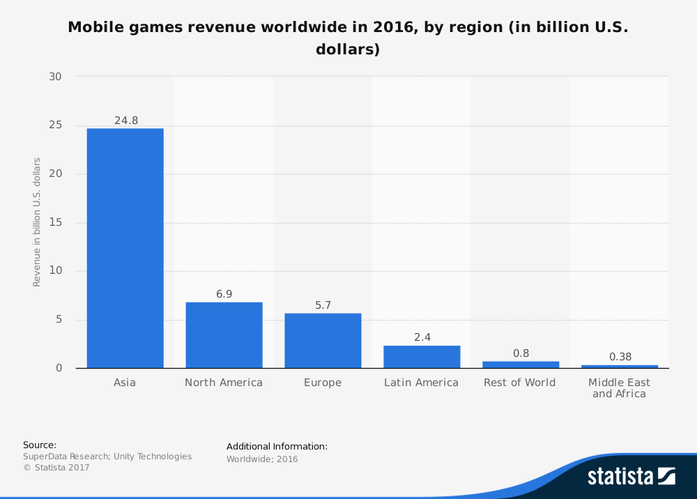 graph showing mobile gaming spend worldwide in 2016