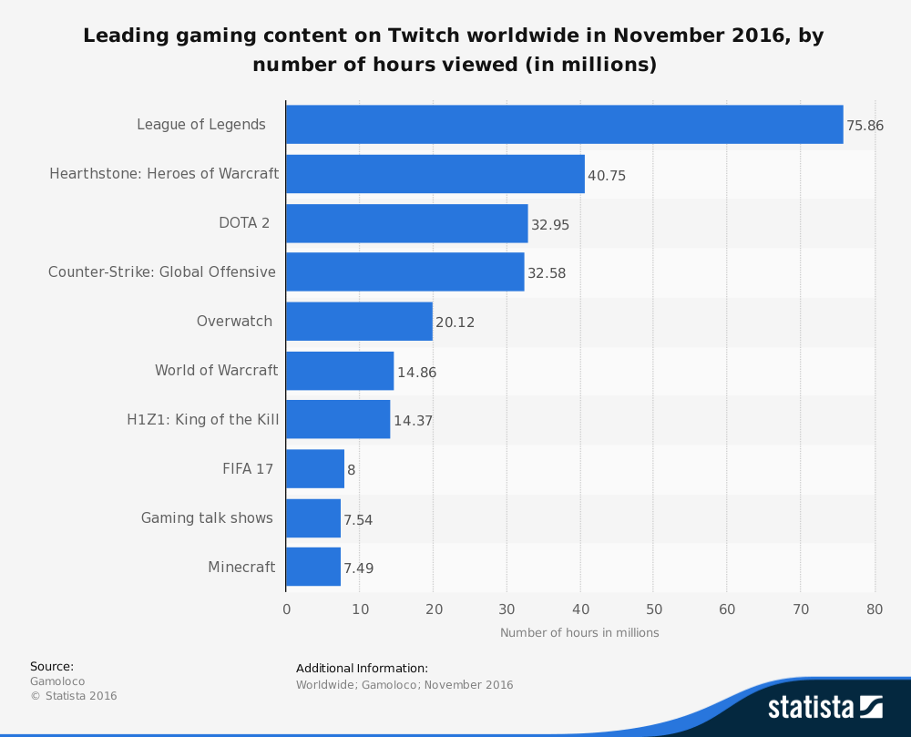amount of hours gamers spent watching footage on Twitch
