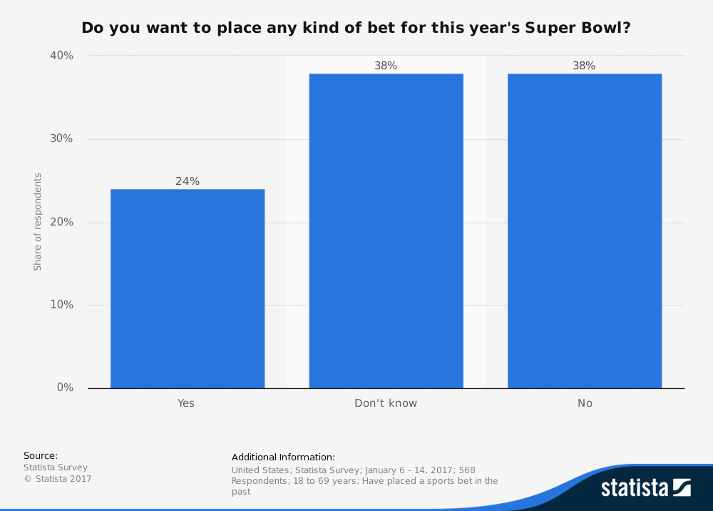 Graph showing statistics about super bowl 2017 bets