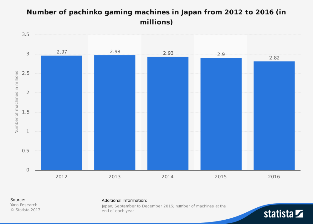 graph showing how many pachinko machines exist in Japan