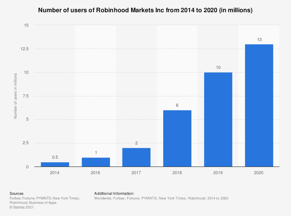 Graph showing number of users of Robinhood