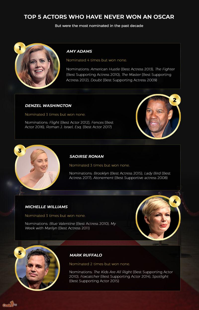A List of Top 5 Actors who have Never Won an Oscar
