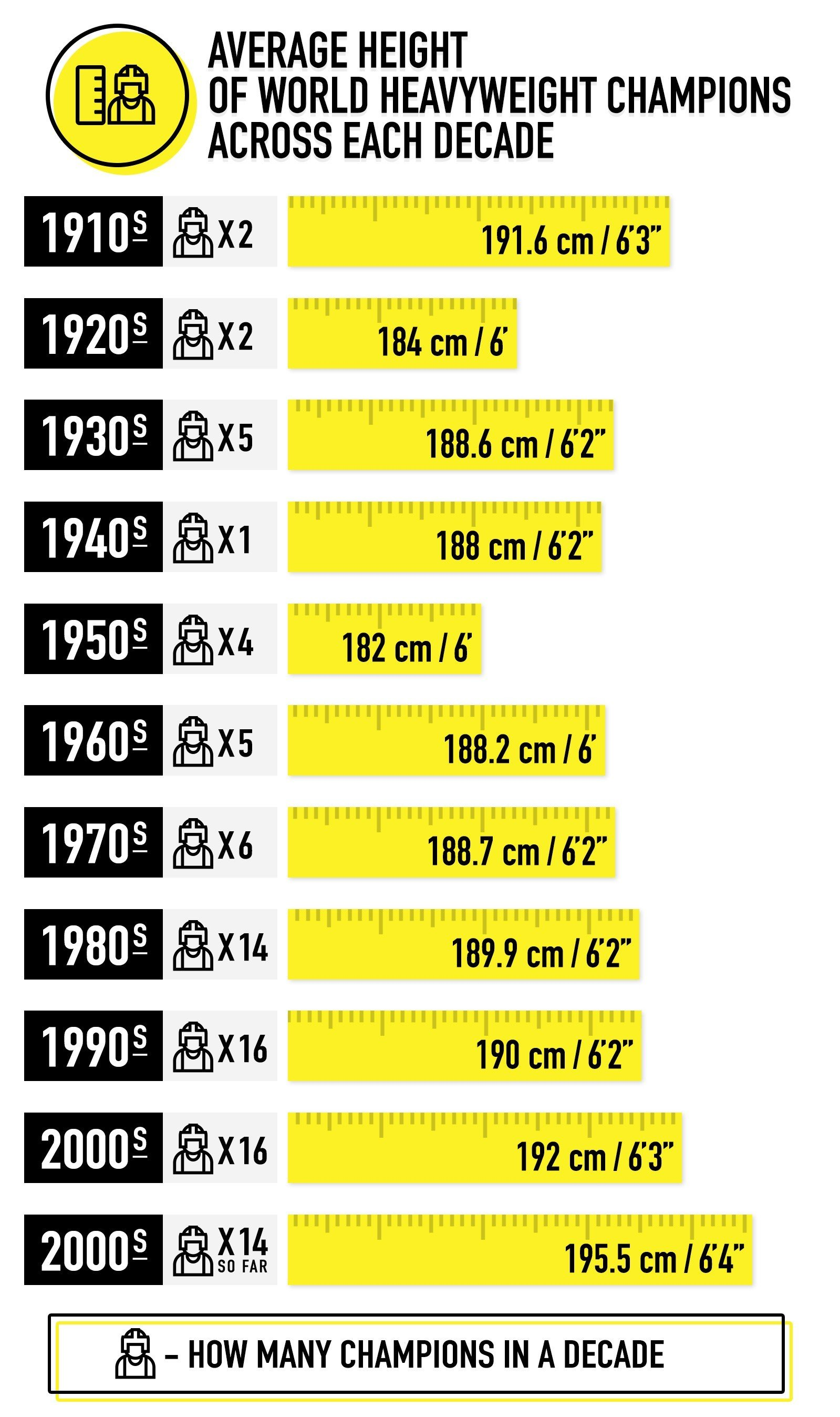Average height of world heavyweight champions from 1910-present