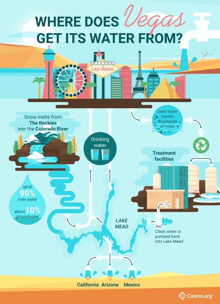 Where Vegas gets its water infographic