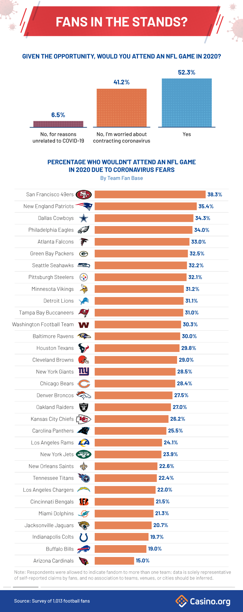 Infographic - percentage of NFL fans who would attend a game in 2020