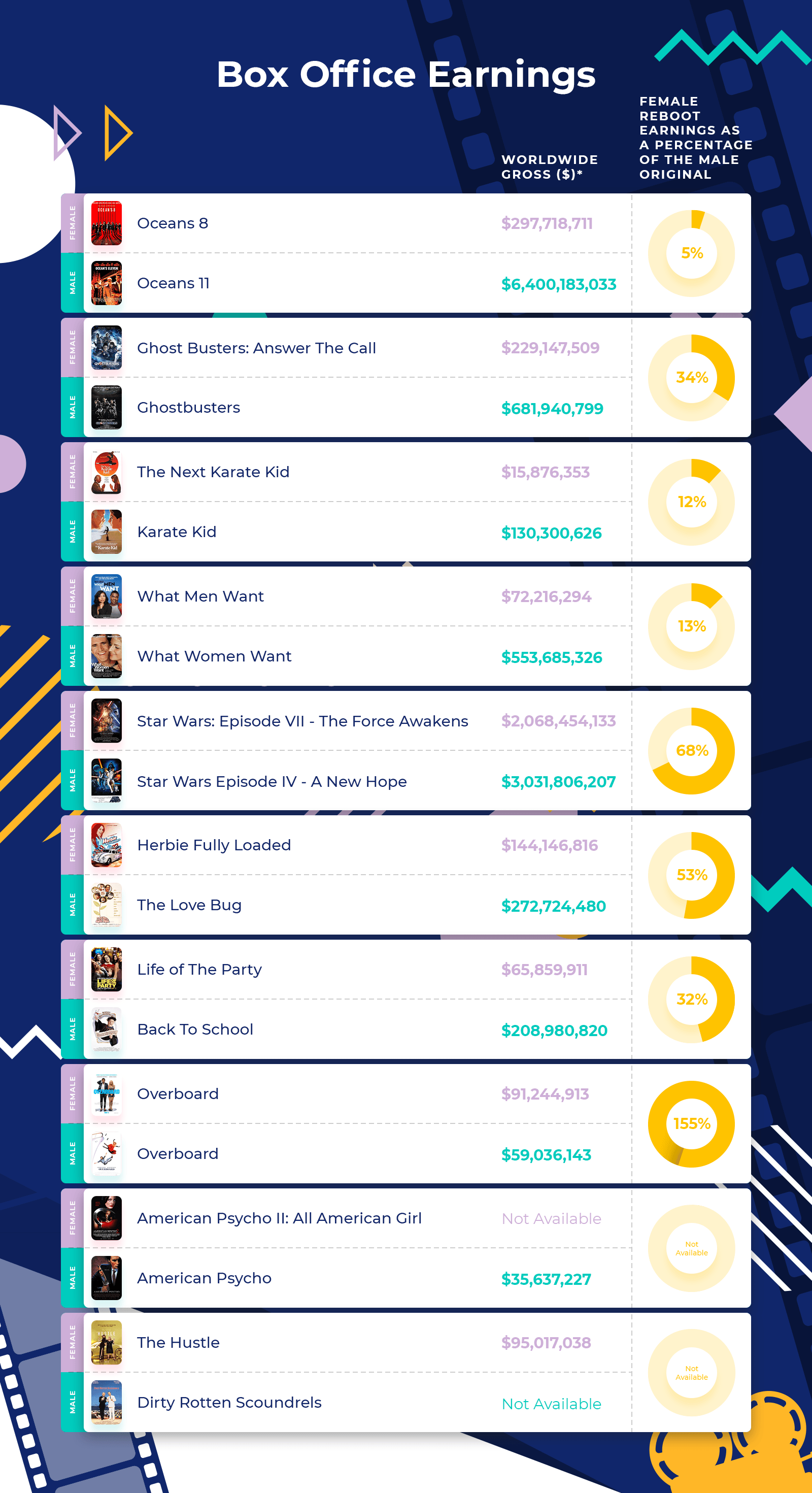 infographic - Box Office Earnings