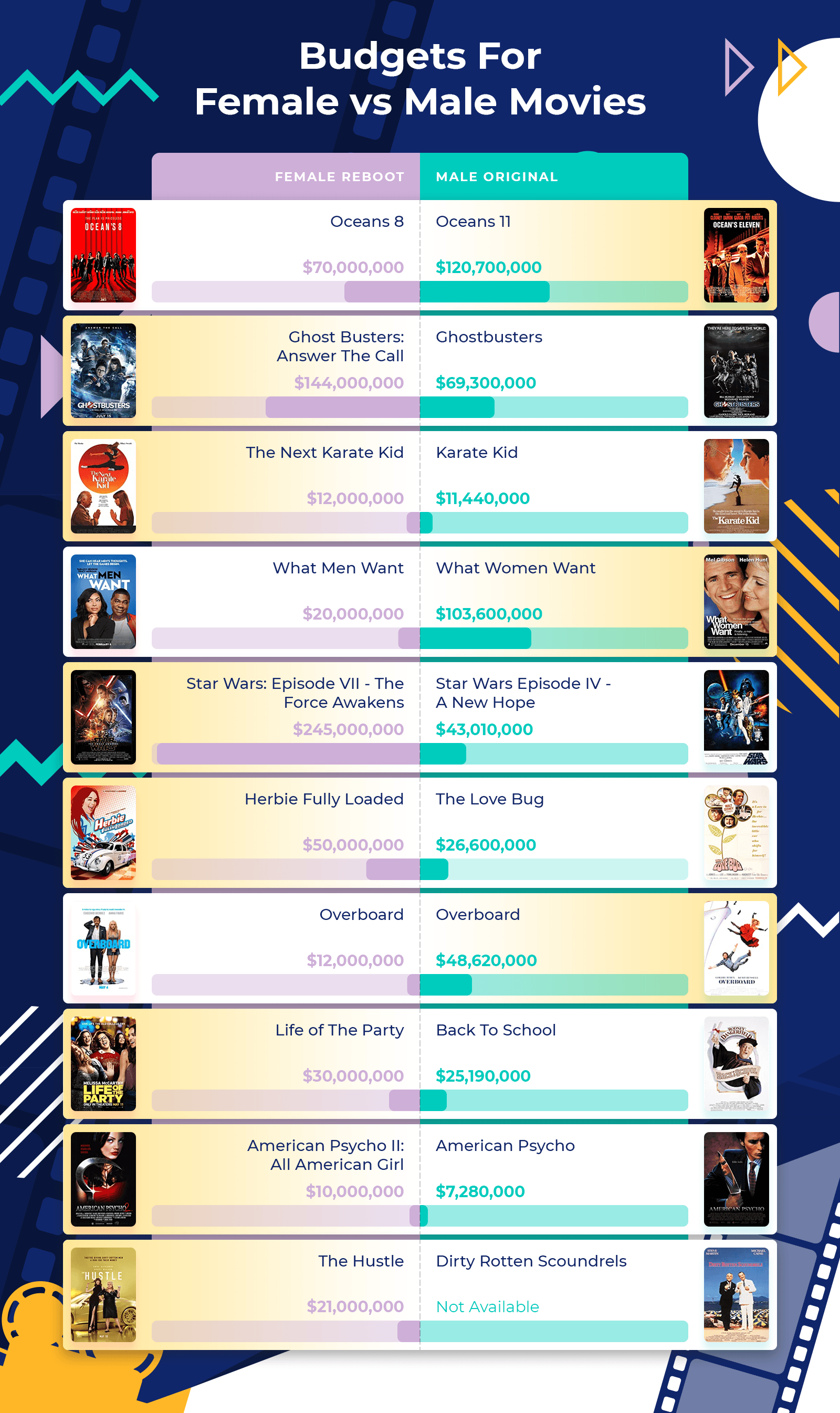 infographic - Budgets For Female vs Male Movies