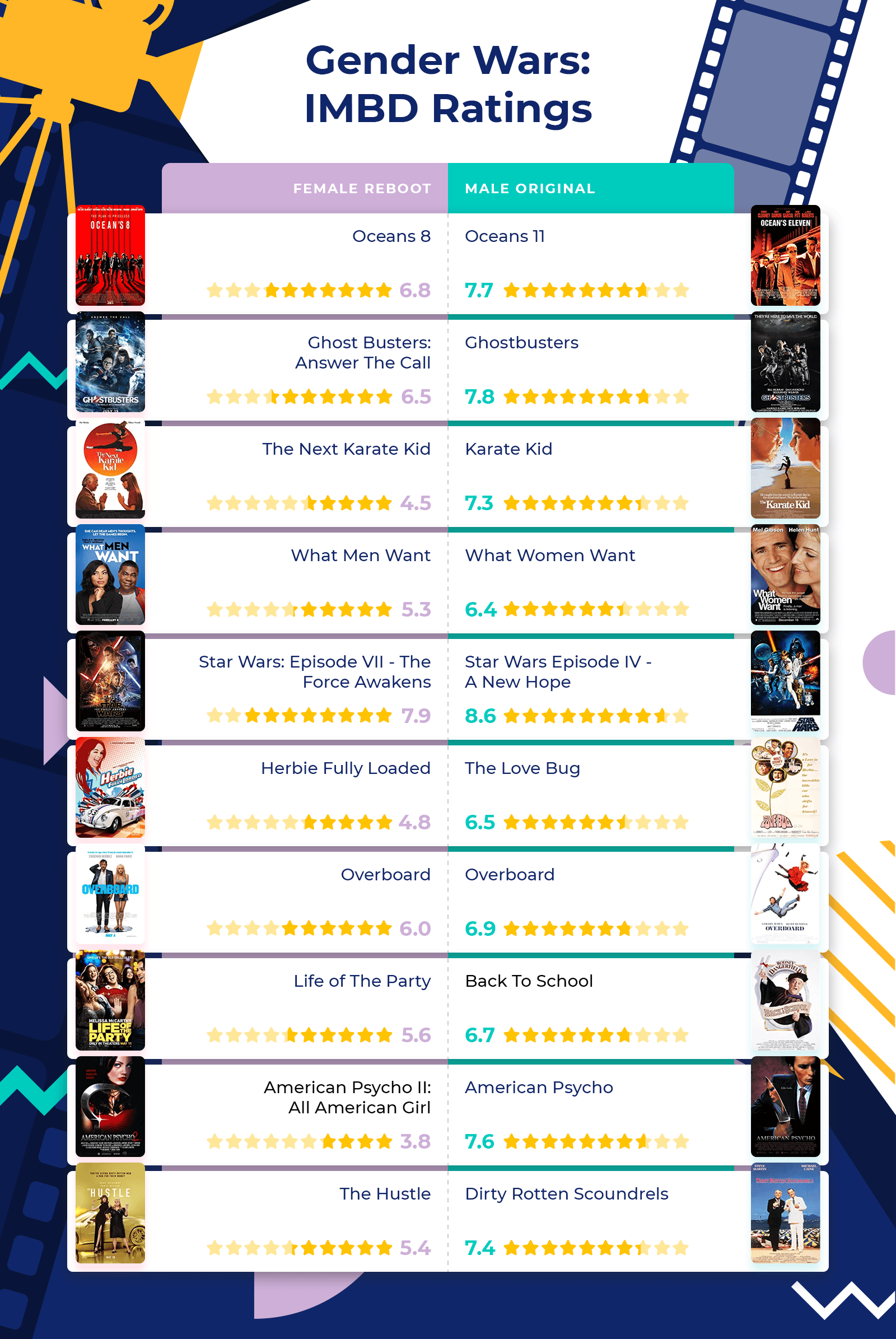 Gender Wars: IMBD Ratings infographic