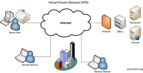 VPN - Virtual Private Network Grafik