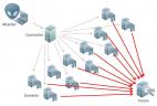 DDoS-Attacke Bild