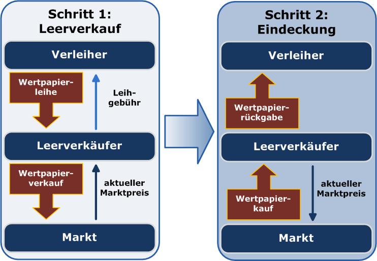 Schematische Darstellung Leerverkauf