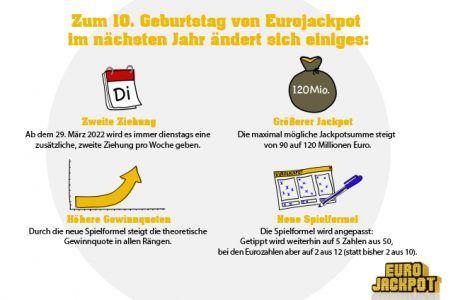 Eurojackpot Änderungen Schaubild