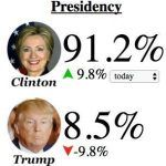 Election Betting and Polling Both Miss Presidential Outcome 2016 for Equal Epic Fail