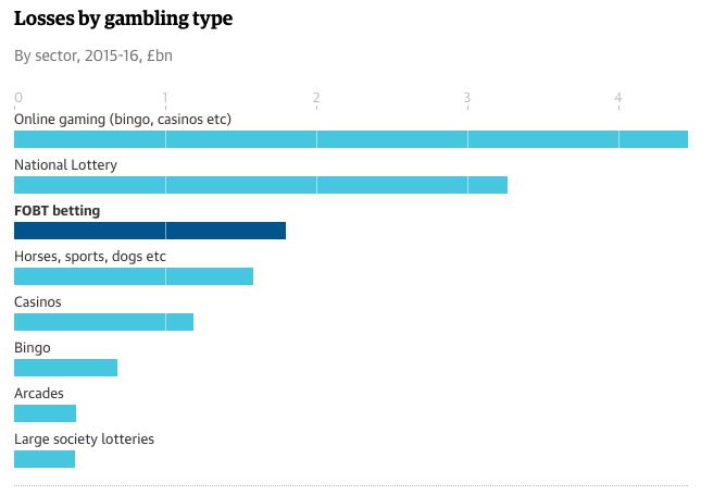 British Gambling Data