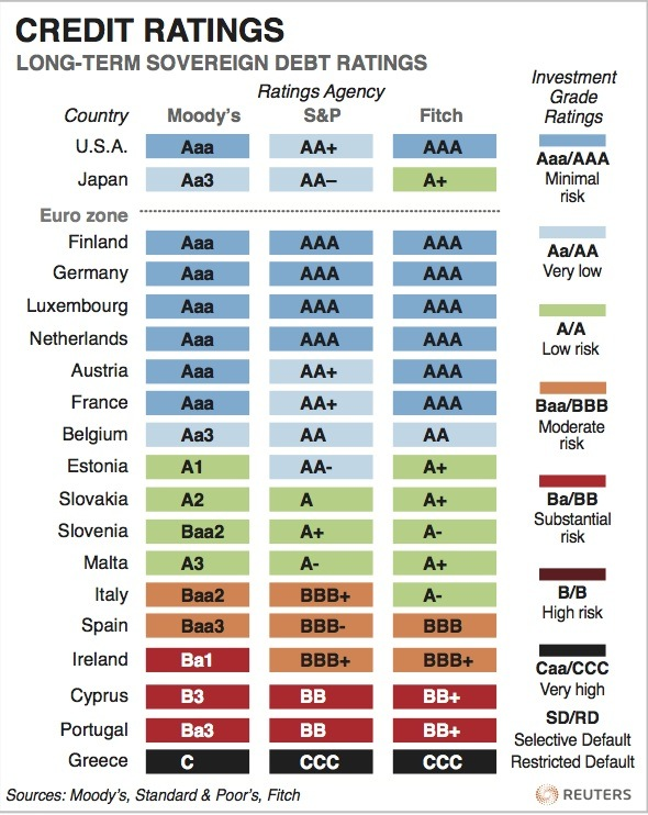 Credit rating systems