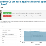 Online Political Bettors Think PASPA Days Are Numbered, Predict Sports Betting Ban Repeal