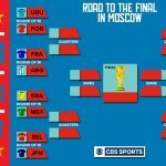 World Cup Bracket Set as Knockout Rounds Begin on Saturday