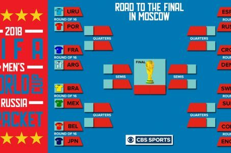 World Cup Bracket Knockout rounds