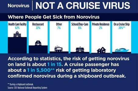 Norovirus outbreak Westgate Las Vegas
