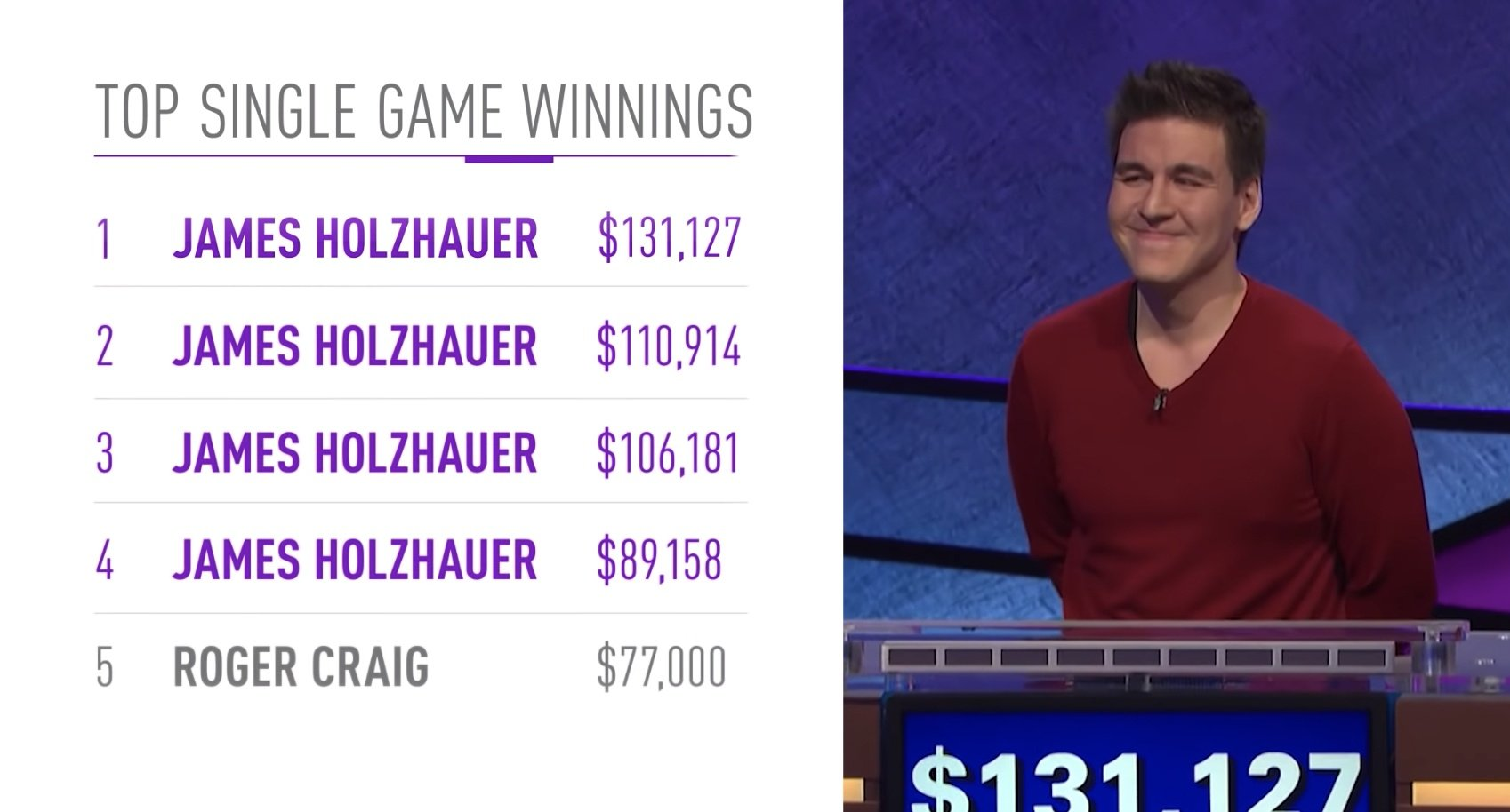 James Holzhauer Jeopardy! winner Las Vegas
