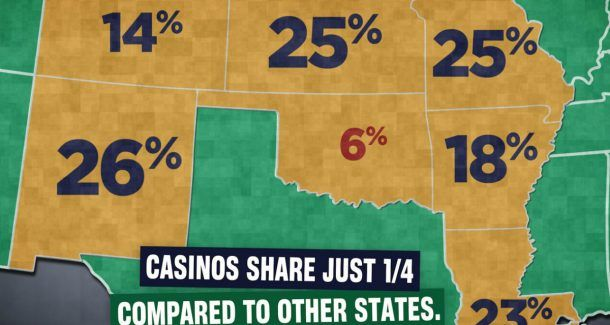 tribal casino Oklahoma tax