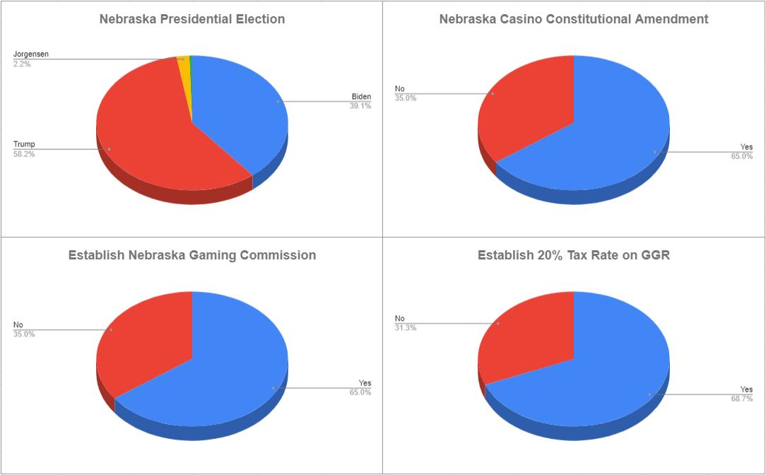 Nebraska voting totals