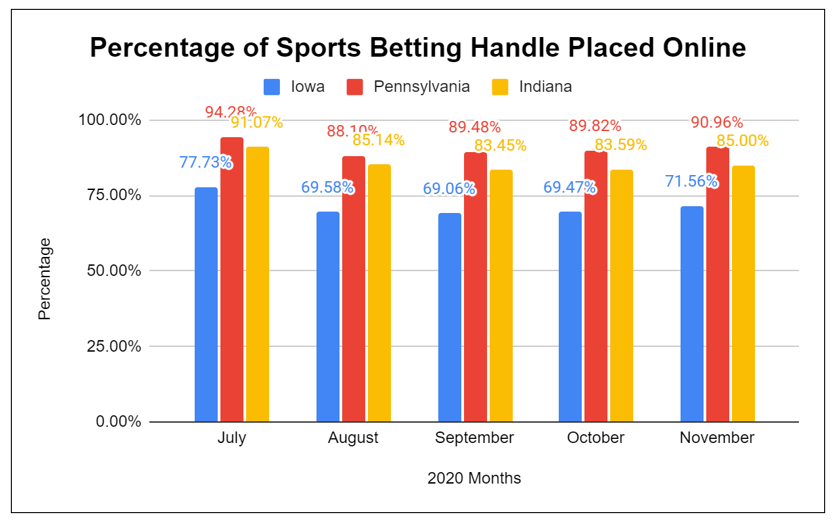 Sports Betting Handle