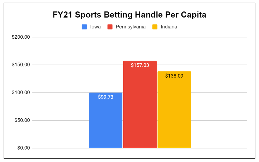 Sports Betting Handle Per Capita