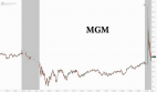 MGM Resorts stock