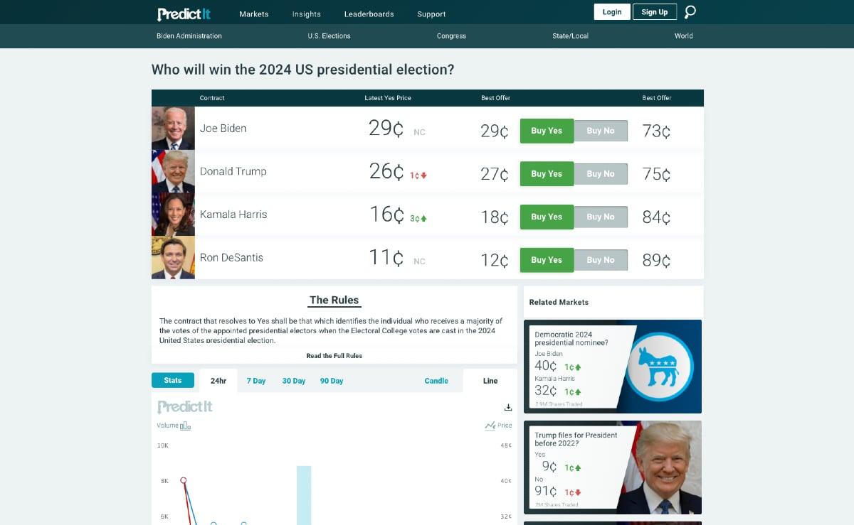 PredictIt 2024 odds president betting Trump Biden