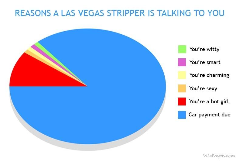 Stripper chart