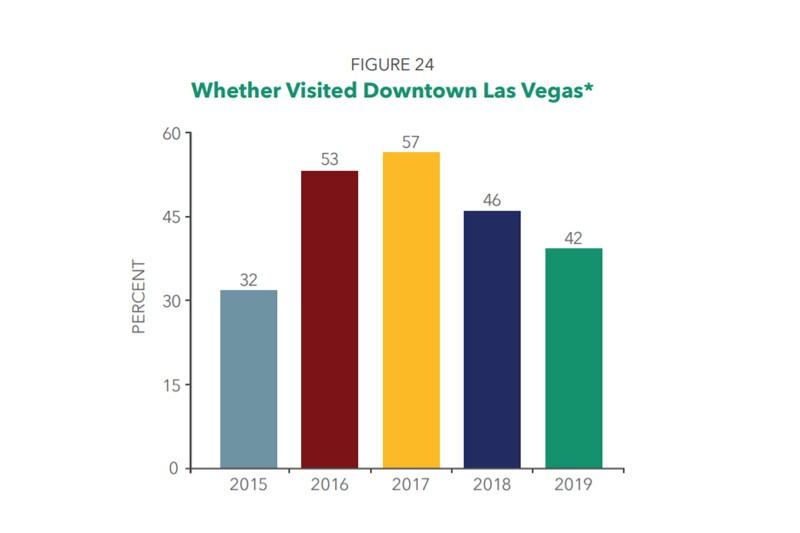 Las Vegas tourist survey downtown