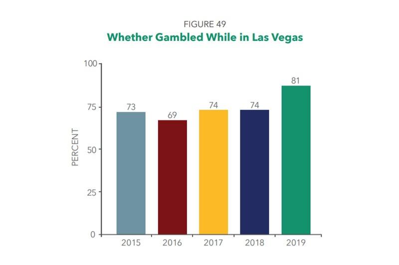 Vegas visitor survey